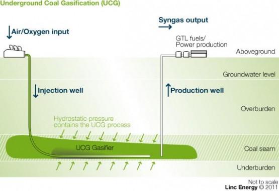 Linc Energy 2011